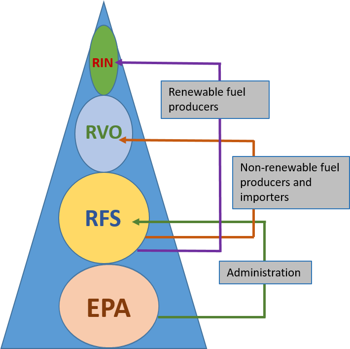Feedstock Analysis for RINs Credits - Celignis Biomass